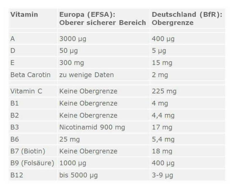 Tagesbedarf für Vitamin D: Ein Rechenfehler